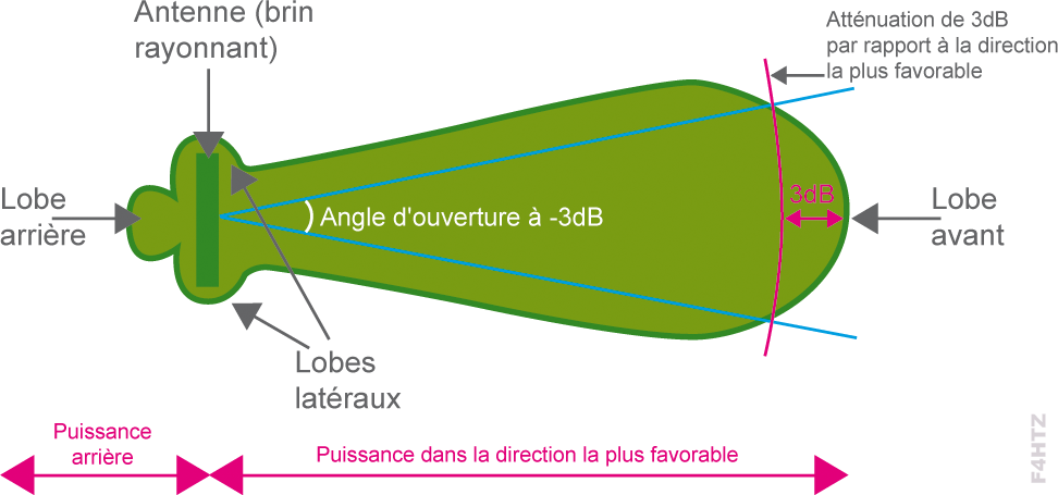 angle ouverture antenne
