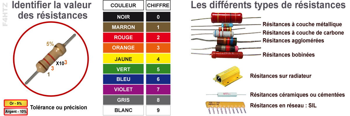 resistance couleur types