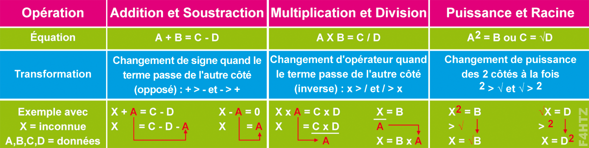 tableau transformation equations mathematiques f4htz